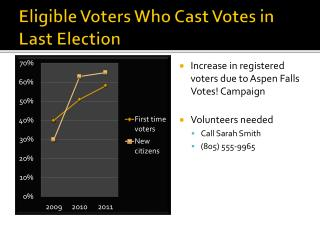 Eligible Voters Who Cast Votes in Last Election