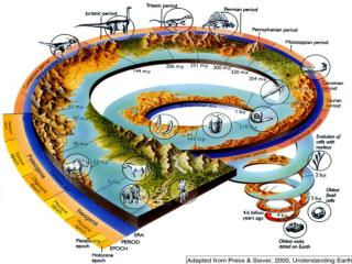 Hypothesis of early Earth