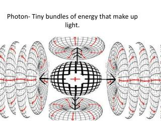 Photon- Tiny bundles of energy that make up light.