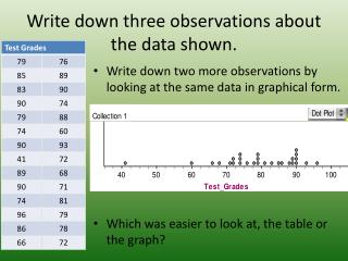 Write down three observations about the data shown.