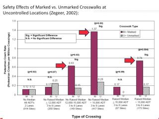 Safety Effects of Marked vs. Unmarked Crosswalks at Uncontrolled Locations ( Zegeer , 2002):