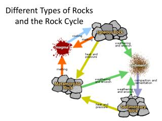 Different Types of Rocks  and the Rock Cycle