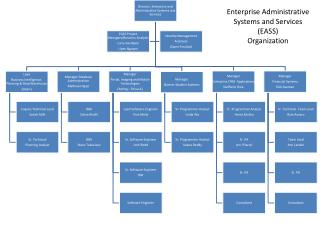 Enterprise Administrative Systems and Services (EASS) Organization