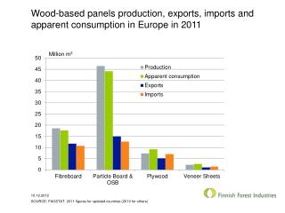 Wood-based panels production ,  exports ,  imports  and  apparent consumption  in Europe in 2011