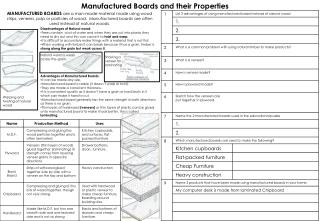 Manufactured  Boards and their  Properties
