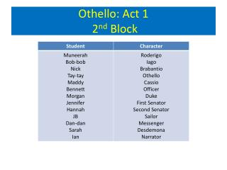 Othello: Act 1  2 nd Block