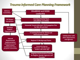Trauma Informed Care Planning  Framework
