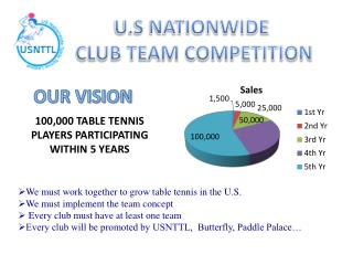 100,000 TABLE TENNIS PLAYERS PARTICIPATING WITHIN 5 YEARS