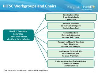 HITSC Workgroups and Chairs