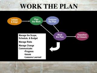 WORK THE PLAN