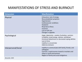 MANIFESTATIONS OF STRESS AND BURNOUT
