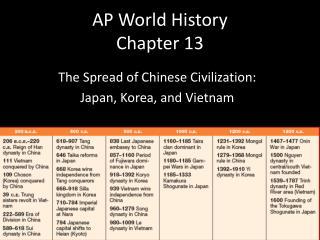 AP World History Chapter 13