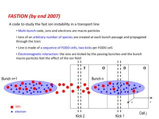 FASTION ( by  end 2007)  A  code  to  study the  fast  ion instability  in a  transport line