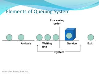 Elements of Queuing System