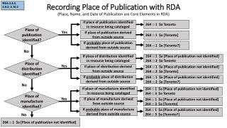 Recording Place of Publication with RDA
