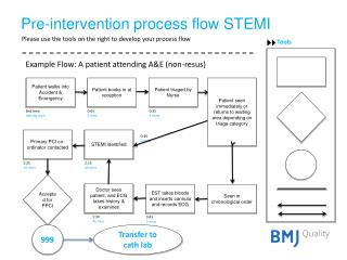 Pre-intervention process flow STEMI