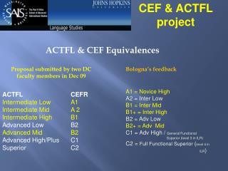 ACTFL  	CEFR Intermediate Low 	A1 Intermediate Mid 	A 2 Intermediate High 	B1 Advanced Low 	B2