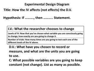 Experimental Design Diagram