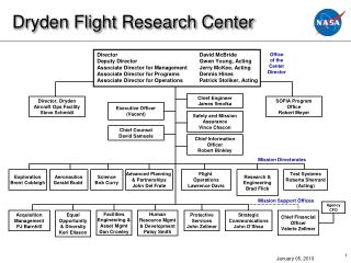 Dryden Flight Research Center