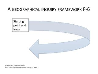 A geographical inquiry framework F-6