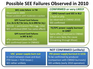 Possible SEE Failures Observed in 2010