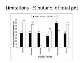 Limitations - %  butanol  of total  pdt