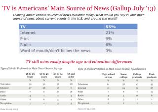 TV is Americans' Main Source of News (Gallup July '13)