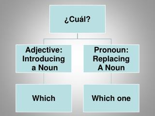Adjective -- Pronoun
