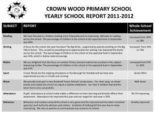 CROWN WOOD PRIMARY SCHOOL YEARLY SCHOOL REPORT 2011-2012