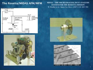 The Rosetta/MIDAS AFM/MFM