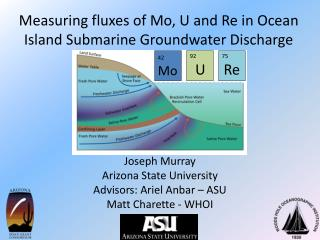 Measuring fluxes of Mo, U and Re in Ocean Island Submarine Groundwater Discharge