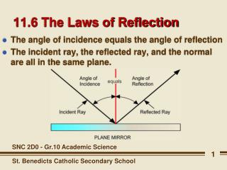 11.6 The Laws of Reflection