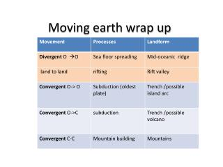 Moving earth wrap up