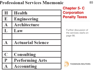 Chapter 5- C Corporation Penalty Taxes