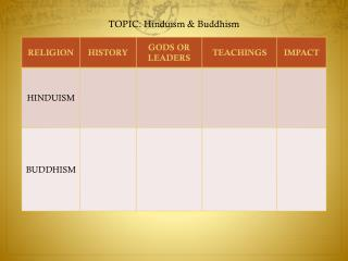 TOPIC:  Hinduism  & Buddhism