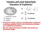 YOUNG-LAPLACE EQUATION   Equation of Capillarity