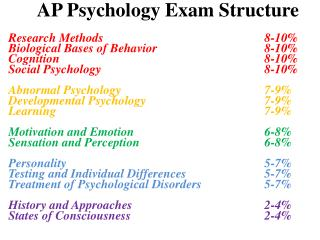 AP Psychology Exam Structure