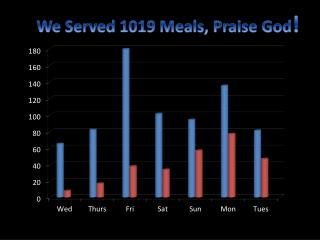 We Served 1019 Meals, Praise God !