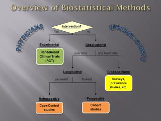 Overview of  Biostatistical  Methods