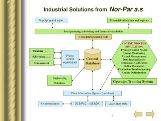 Industrial Solutions from Nor-Par a.s