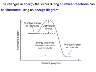 The changes in energy that occur during chemical reactions can