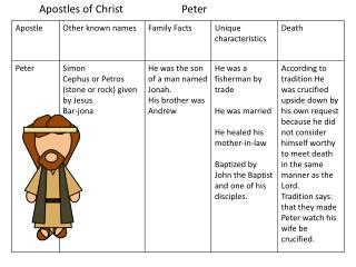 Apostles of Christ		Peter