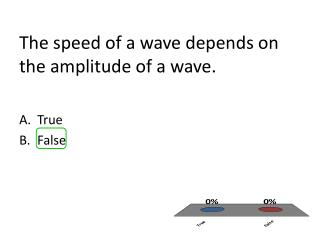 The speed of a wave depends on the amplitude of a wave.