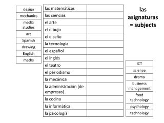 l as asignaturas = subjects