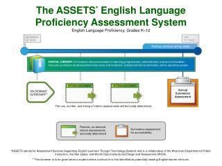 Annual Summative Assessment