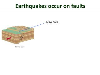 Earthquakes occur on faults
