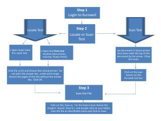 Step 1 Login to Kurzweil