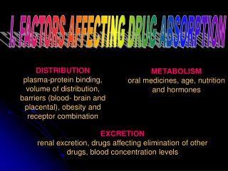 EXCRETION renal excretion, drugs affecting elimination of other drugs, blood concentration levels