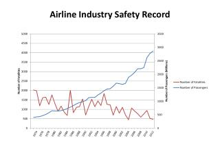 Airline Industry Safety Record