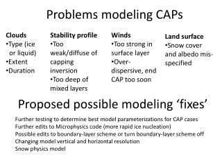 Problems modeling CAPs